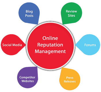 A diagram with 'online reputation management' in a circle in the middle with bubbles coming off it with labels like 'forums' and 'blog posts' in bright block colours