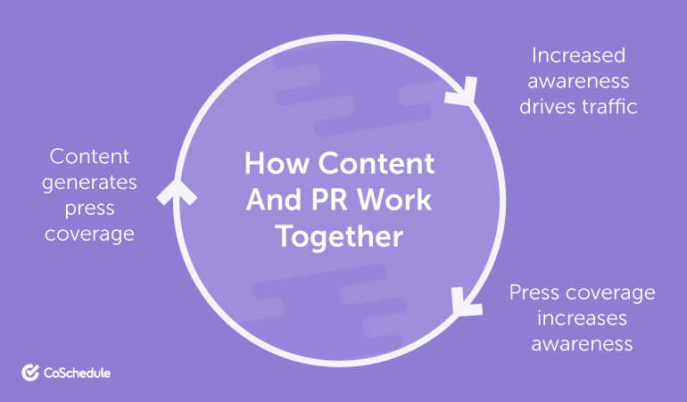 An infographic of how content and PR work together within a circle