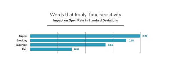 Bar chart with words that imply sensitivity