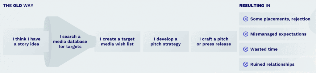 Infographic of 'the old way' or PR pitching and its results