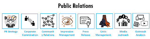 Public relations with boxes and logos with different titles like 'PR strategy' and 'press releases'